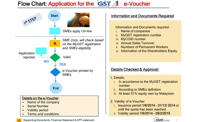 MCDS GST eVoucher SME Subsidy from Kastam(1)_Page_07