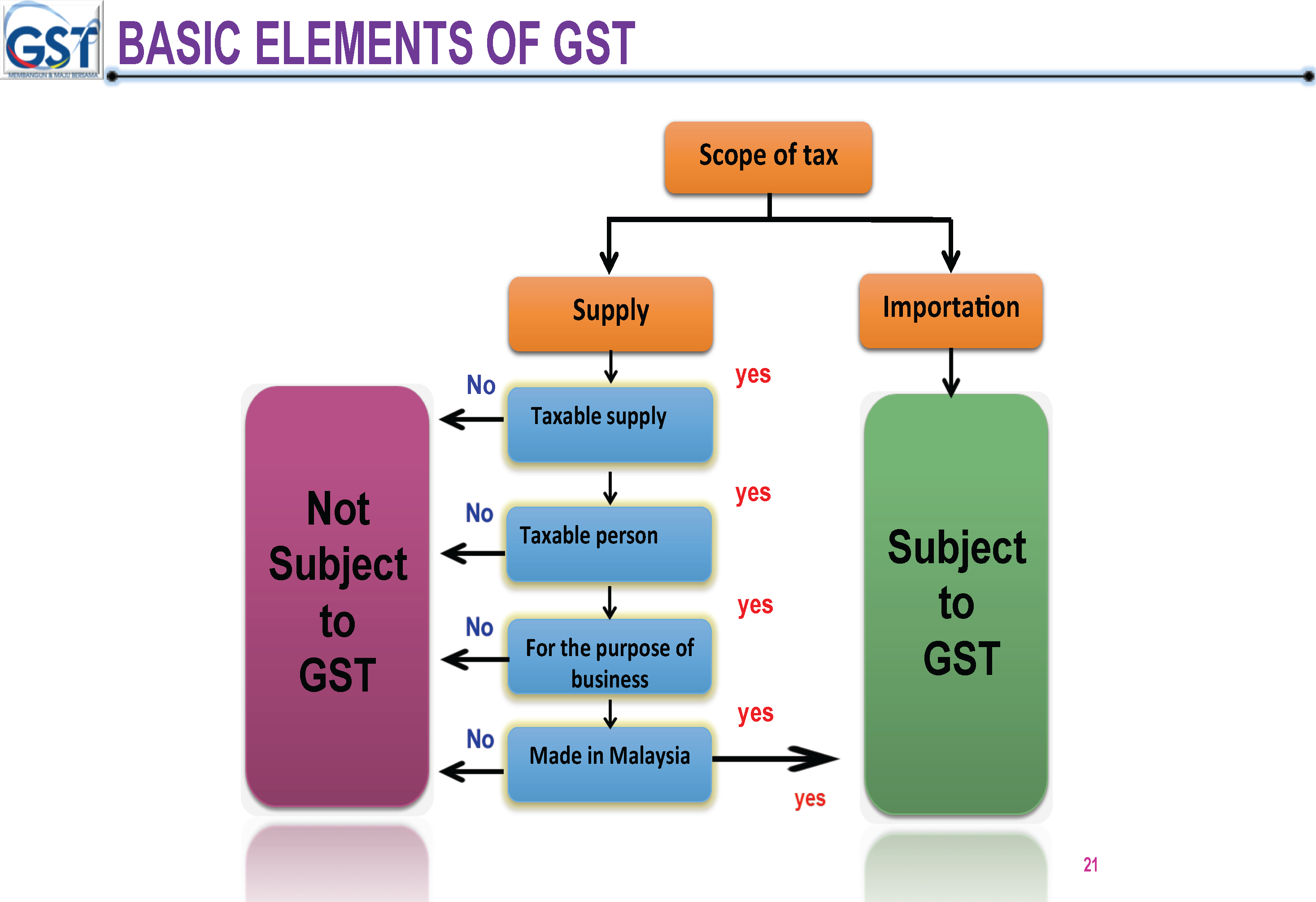 malaysia gst Your malaysian gst to sst guide: know what's happening, understand the fears, and be prepared for the change from gst to sst which the 1st stage of implementation happening with zero-rated gst this june 2018.