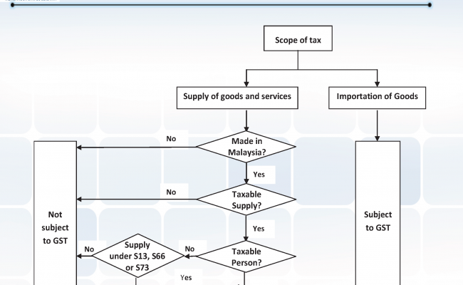 Supply, Business and Taxable Person_Page_05