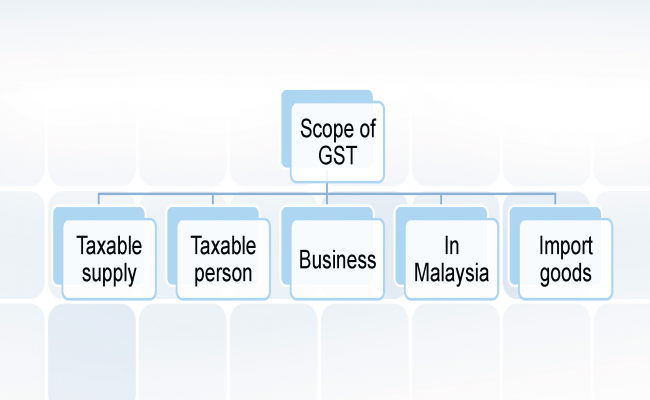 Supply, Business and Taxable Person_Page_24