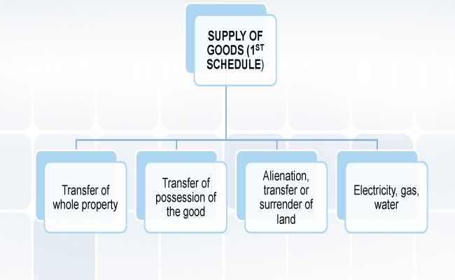 Supply, Business and Taxable Person_Page_26