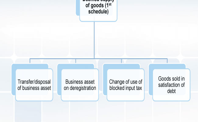 Supply, Business and Taxable Person_Page_27